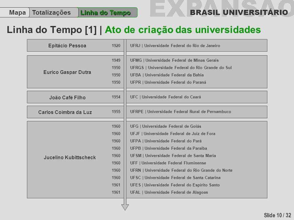 Linha do Tempo [1] | Ato de criação das universidades